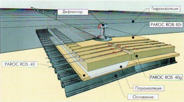 Гидроизоляция барьер оклеечная