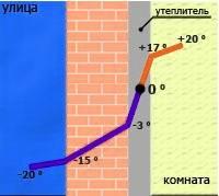 Что необходимо знать про утепление стен?